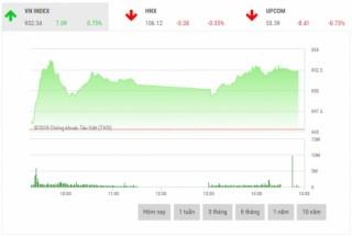 Chứng khoán chiều 14/2: Cổ phiếu vốn hóa lớn phân hóa mạnh