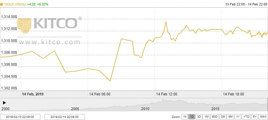 Thị trường vàng ngày 15/2: Vàng trong nước 'lao dốc không phanh' sau ngày vía Thần Tài