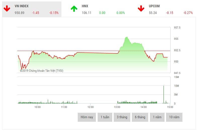 Chứng khoán chiều 15/2: Cổ phiếu vốn hóa lớn phân hóa mạnh