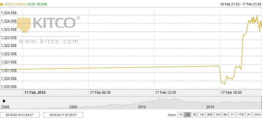 Thị trường vàng ngày 18/2: Nhà đầu tư tiếp tục đặt niềm tin vào vàng