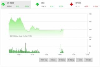 Chứng khoán sáng 18/2: Cổ phiếu dầu khí dẫn dắt thị trường