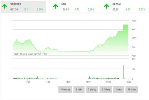 Chứng khoán chiều 18/2: VIC, VHM và VRE là đầu tàu thị trường