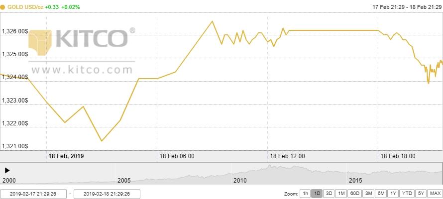 Thị trường vàng ngày 19/2: Kỳ vọng vào thỏa thuận thương mại đẩy vàng tăng vọt