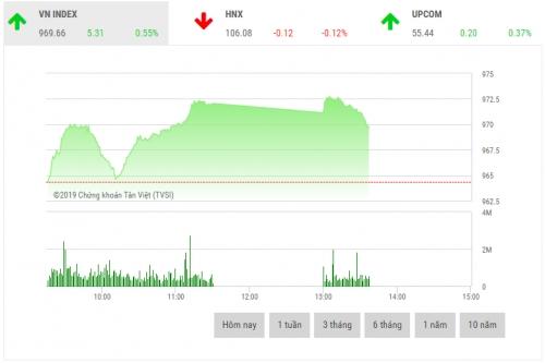 Chứng khoán sáng 20/2: VHM là đòn bẩy thị trường