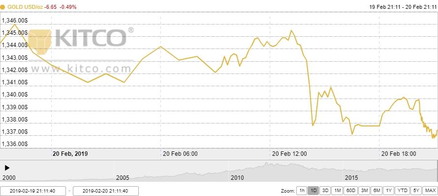 Thị trường vàng ngày 21/2: Hạ nhiệt sau phiên tăng nóng