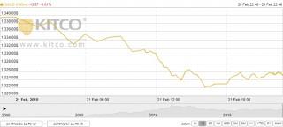 Thị trường vàng ngày 22/2: Vàng trong nước đi cùng chiều với thế giới