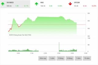 Chứng khoán sáng 22/2: Cổ phiếu ngân hàng là tâm điểm thị trường