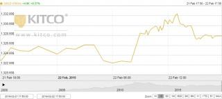 Thị trường vàng ngày 23/2: Vàng trong nước nhích nhẹ trở lại