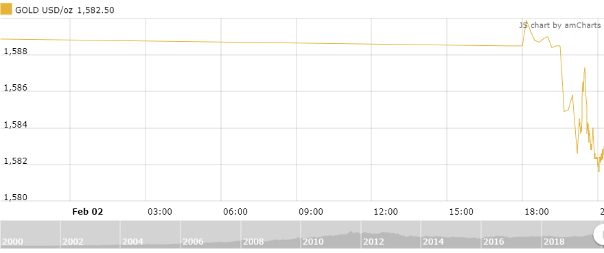 Thị trường vàng 3/2: Chênh lệch giá mua - bán cả triệu đồng trong ngày Vía thần tài
