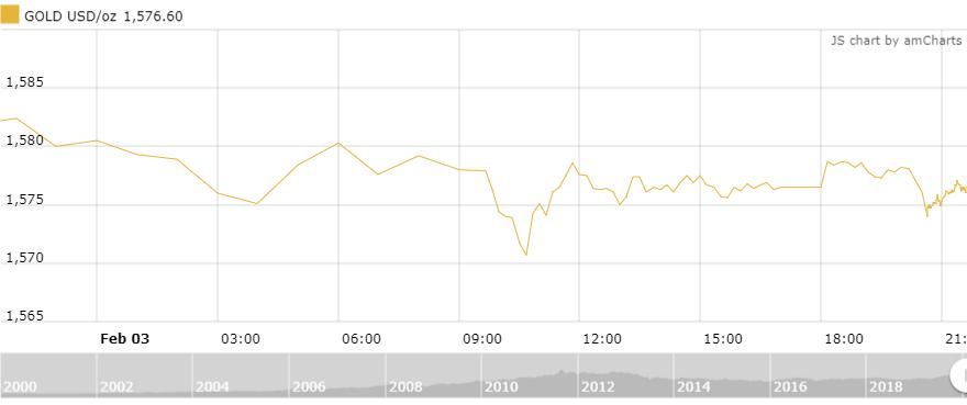 Thị trường vàng 4/2: Sụt giảm mạnh