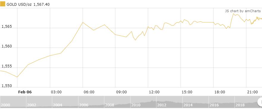 Thị trường vàng 7/2: Xu hướng tăng trở lại