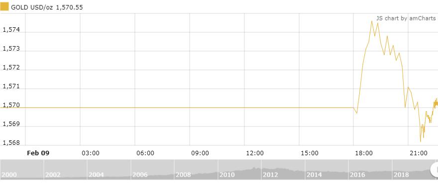 Thị trường vàng 10/2: Nhà đầu tư lạc quan về vàng