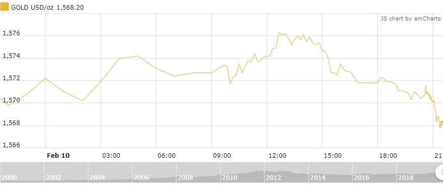 Thị trường vàng 11/2: Tiếp tục xu hướng đi lên