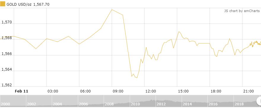 Thị trường vàng 12/2: Đứng vững ở mức cao