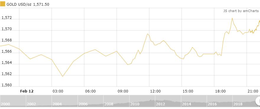Thị trường vàng 13/2: Không nhiều biến động