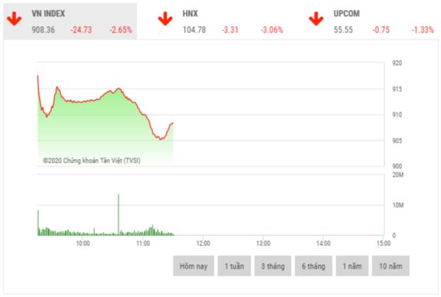 Chứng khoán sáng 24/2: Sắc đỏ bao trùm thị trường