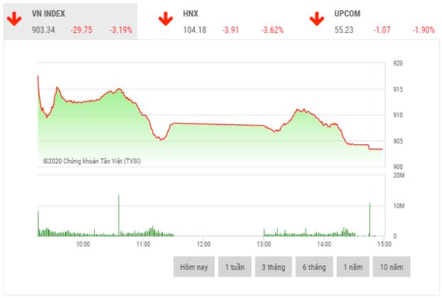 Chứng khoán chiều 24/2: Thị trường hoảng loạn, VN-Index mất gần 30 điểm trong phiên đầu tuần