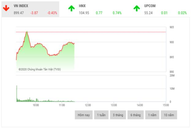 Chứng khoán sáng 25/2: Cổ phiếu ngân hàng bứt phá