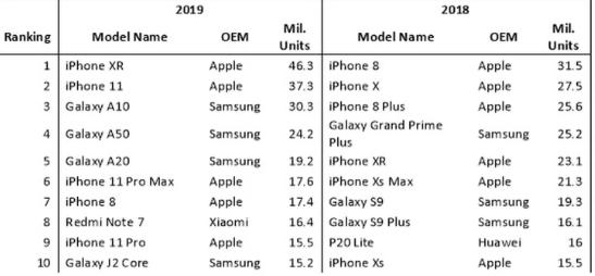 iPhone XR là smartphone phổ biến nhất 2019