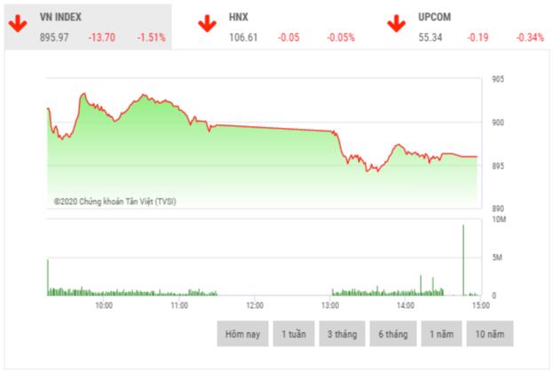 Chứng khoán chiều 26/2: Cổ phiếu trụ cột đồng loạt giảm sâu