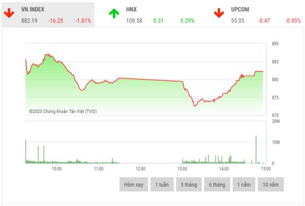 Chứng khoán chiều 28/2: Bộ đôi cổ phiếu SHB và SHS dẫn dắt thị trường