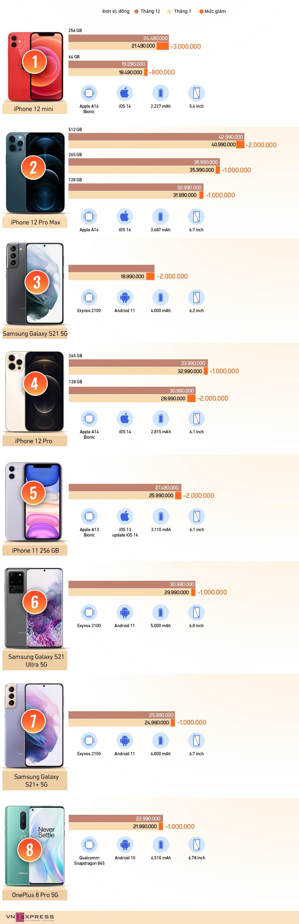 8 smartphone cao cap giam gia manh