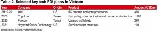 Chuyên gia HSBC: Các đại gia công nghệ gia tăng mối quan tâm tại Việt Nam