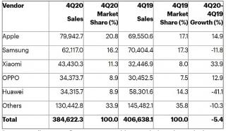 Apple trở lại ngôi vị hãng smartphone lớn nhất thế giới