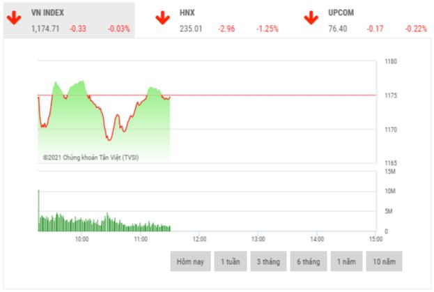Chứng khoán sáng 23/2: Cổ phiếu trụ cột giảm giá gây áp lực lên thị trường