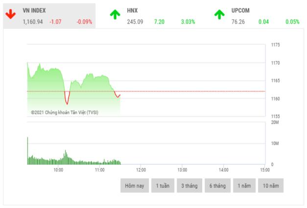 Chứng khoán sáng 25/2: Cổ phiếu trụ cột giằng co và phân hóa mạnh