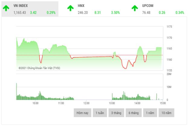 Chứng khoán chiều 25/2: Khởi sắc cuối phiên, VN-Index tăng hơn 3 điểm