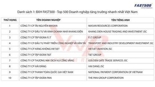 Công bố Top 500 DN tăng trưởng nhanh nhất Việt Nam năm 2018