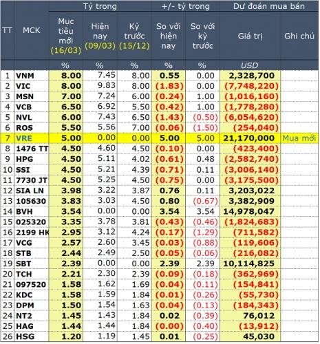 VRE được đặc cách lọt vào danh mục VNM ETF