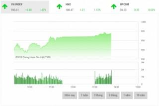 Chứng khoán sáng 4/3: Sắc xanh bao phủ thị trường