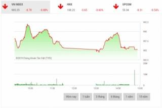 Chứng khoán chiều 8/3: Cổ phiếu trụ cột đua nhau giảm mạnh