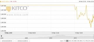 Thị trường vàng ngày 11/3: Chuyên gia và nhà đầu tư đều lạc quan về giá vàng tuần tới
