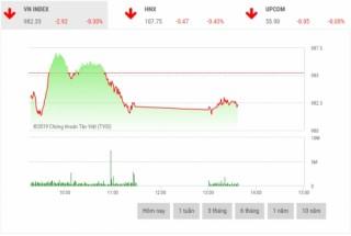 Chứng khoán sáng 11/3: Cổ phiếu dầu khí là lực cản thị trường