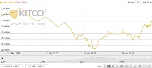 Thị trường vàng ngày 12/3: Tiếp tục giảm nhẹ trước sức ép từ đồng USD