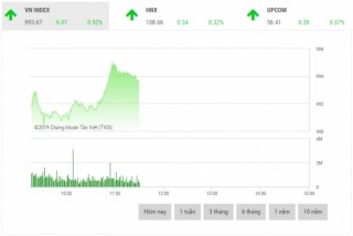 Chứng khoán sáng 12/3: VHM là lực đẩy thị trường