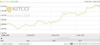Thị trường vàng ngày 13/3: Khởi sắc trở lại