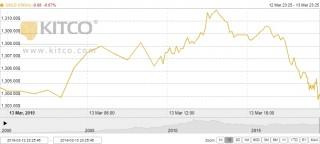Thị trường vàng ngày 14/3: Tiếp tục tăng, chạm đỉnh 2 tuần