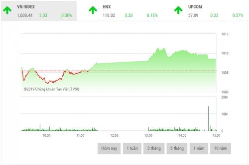Chứng khoán chiều 14/3: Cổ phiếu vốn hóa nhỏ đua nhau bứt phá