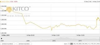 Thị trường vàng ngày 15/3: Mất mốc 1.300 USD/oz trước sức ép từ đồng USD