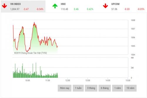 Chứng khoán sáng 15/3: cổ phiếu vốn hóa lớn dồng loạt giảm sâu