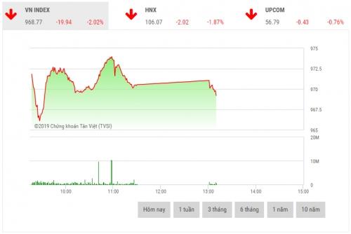 Chứng khoán sáng 25/3: Nhà đầu tư bị quan, VN-Index mất gần 20 điểm