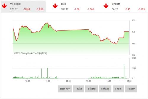 Chứng khoán chiều 25/3: Sắc đỏ áp đảo đẩy thị trường giảm sâu