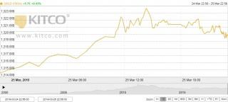 Thị trường vàng ngày 26/3: Rủi ro bao trùm, vàng tiếp tục bứt phá