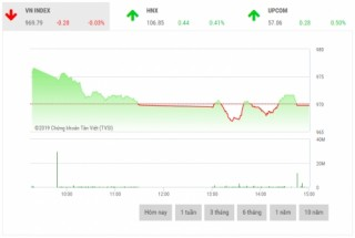 Chứng khoán chiều 26/3: Cổ phiếu vốn hoá lớn phân hoá mạnh