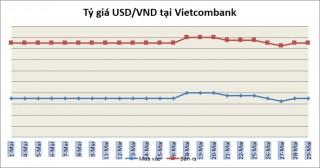 Tỷ giá ngày 29/3: Nhiều ngân hàng giữ nguyên giá mua - bán USD