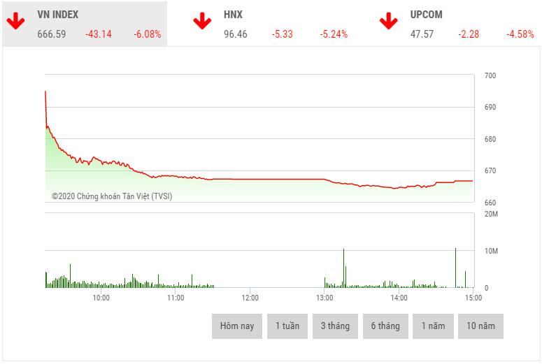 Chứng khoán chiều 23/3: Cổ phiếu đua nhau nằm sàn, VN-Index mất hơn 43 điểm